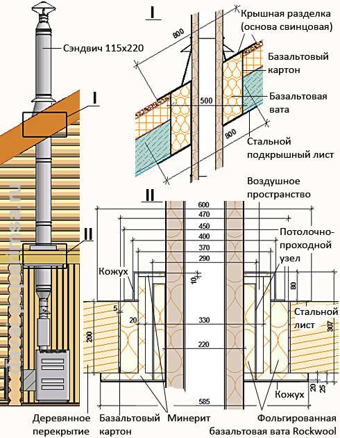 Как сделать проход в крыше для дымохода 768