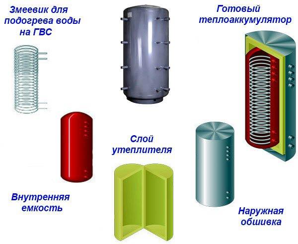 Аккумулятор для воды своими руками 35