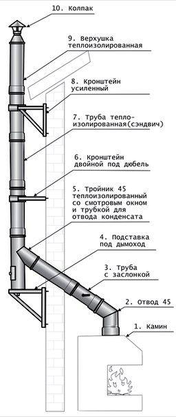 Как сделать дымоход из металлической трубы