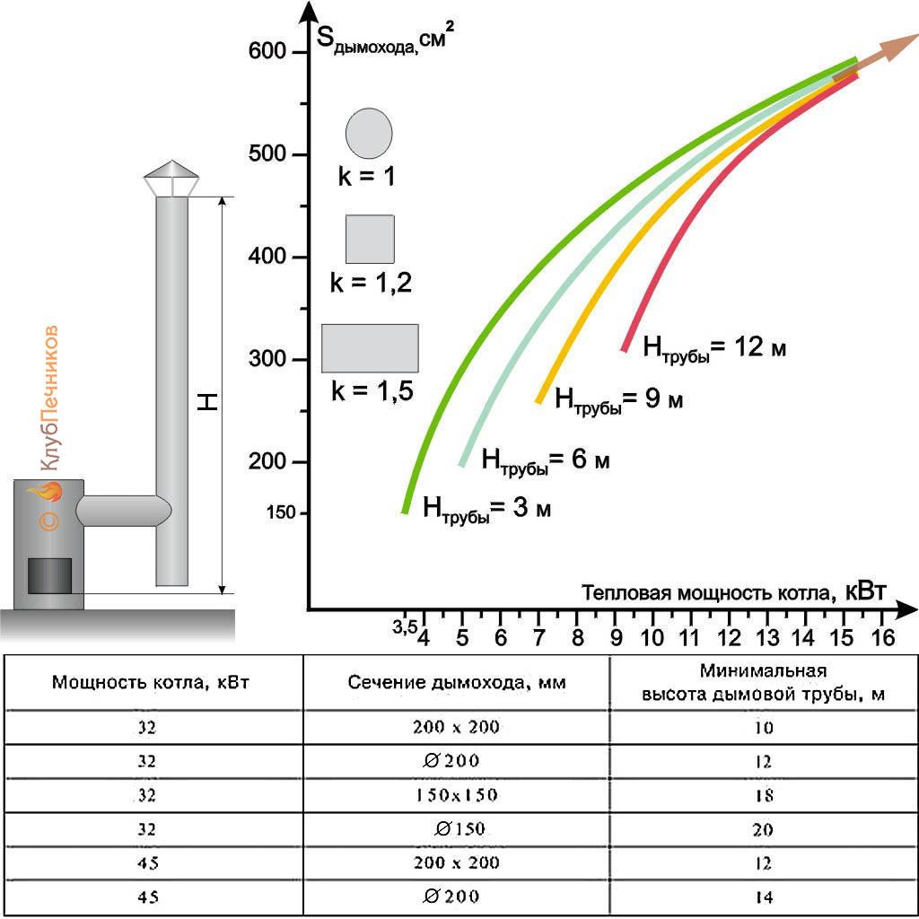 График для дымохода котел с прямым выходом дымохода
