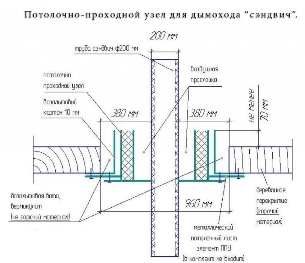 Расстояние от дымохода до балок правильный дымоход в баню
