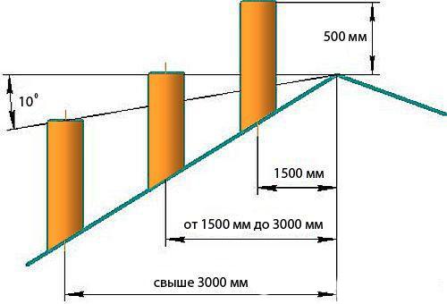 Вертикальное отклонение дымохода какой диаметр трубы для дымохода печи