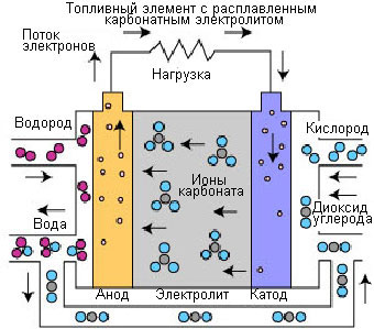 топливный элемент на водороде касается иностранных